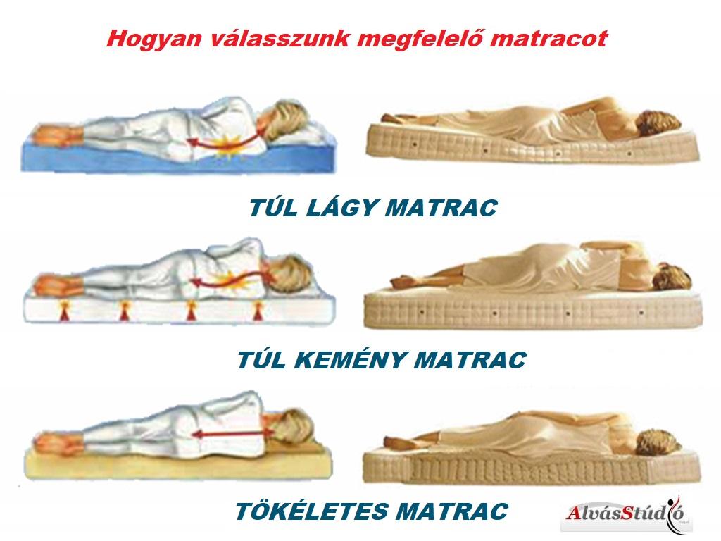 Hogyan válasszunk megfelelő matracot